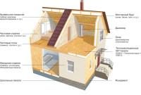 Комплектация домов СИПтех